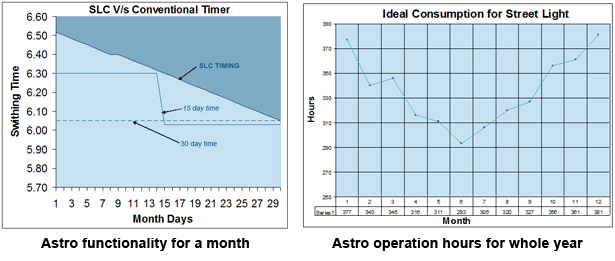Astronomical chart for Ideal street light operation